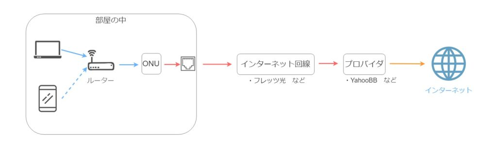 インターネット接続の仕組み