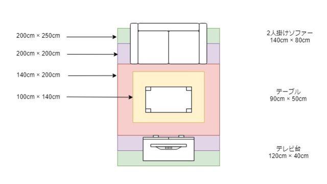 ラグのサイズ比較表